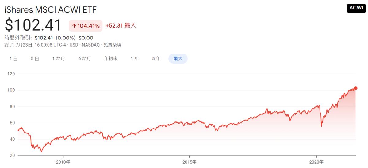 f:id:haruken_finance:20210725151651p:plain