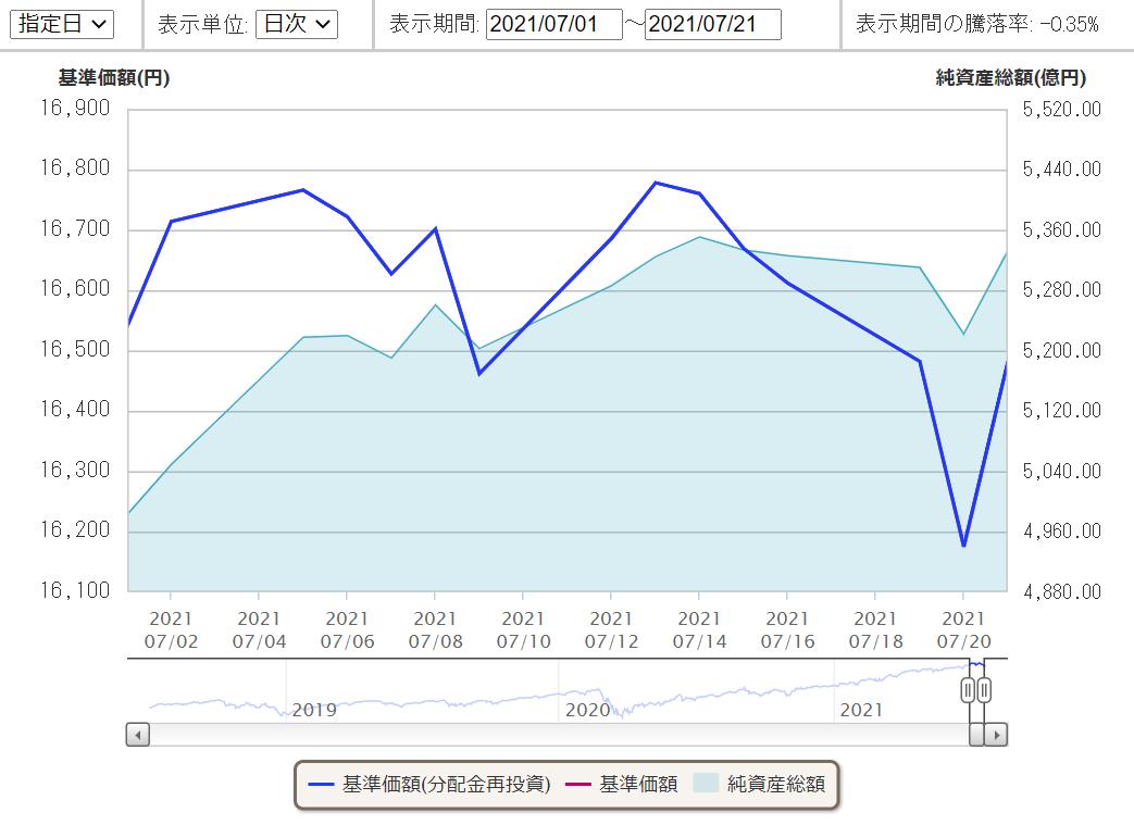 f:id:haruken_finance:20210725205824p:plain