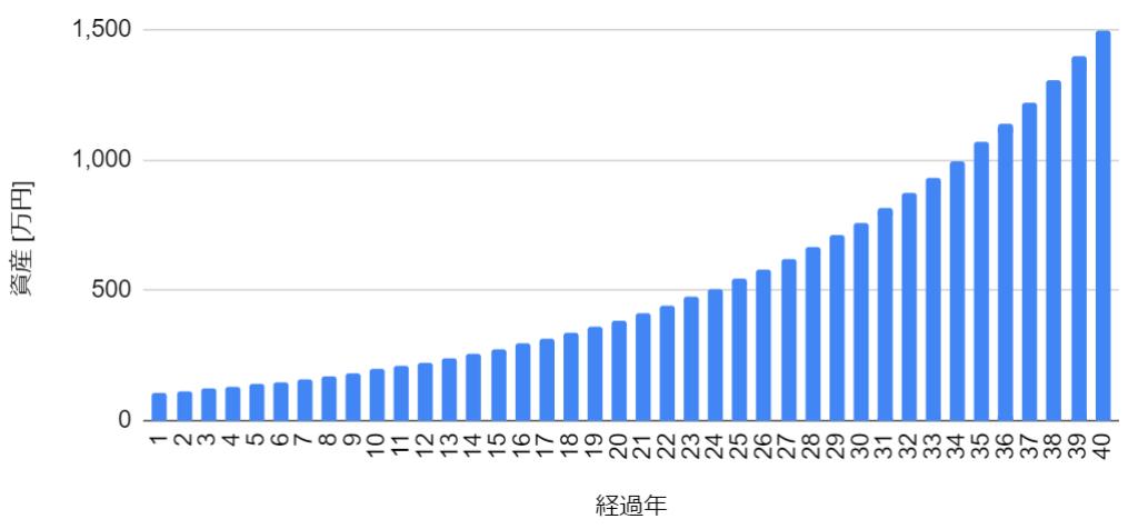 f:id:haruken_finance:20210812111206p:plain