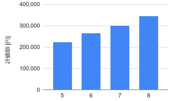 f:id:haruken_finance:20210826140215p:plain