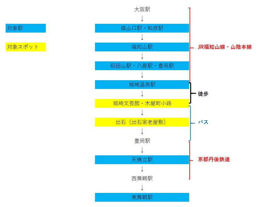 f:id:haruki_eki:20200624002310p:plain