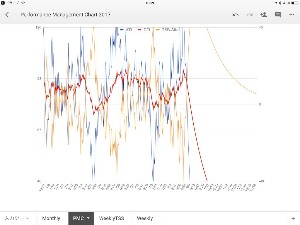 PMCグラフ