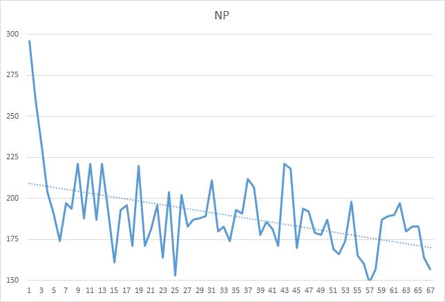 イヤーエンドエンデューロ 周回NPグラフ