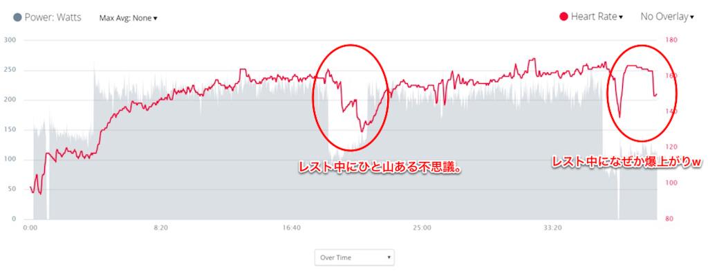 vivomove hrの心拍グラフ。