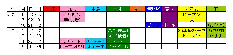 f:id:haruko0217:20160707033837p:plain
