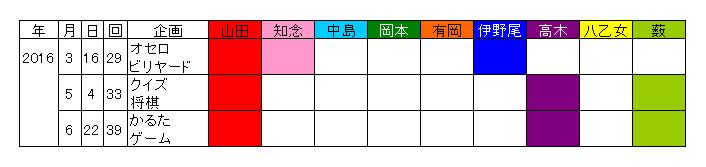 f:id:haruko0217:20160707035230p:plain