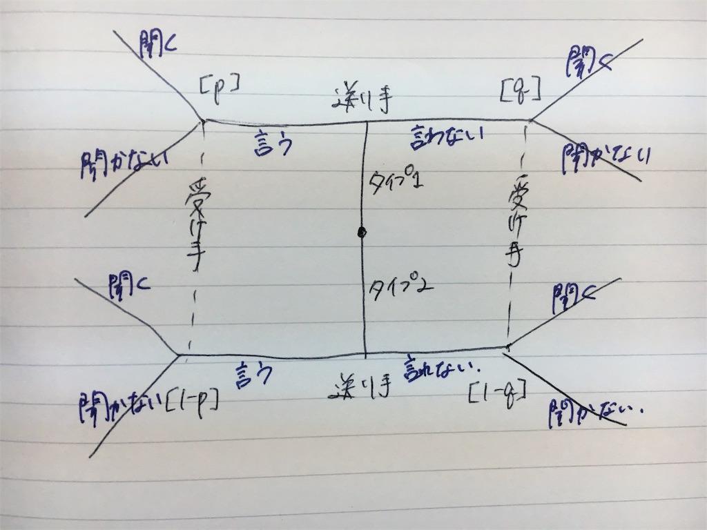 f:id:harukurukurupa-ma:20170630184759j:image
