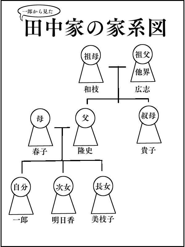 f:id:harunotakenoko:20160730214039p:plain