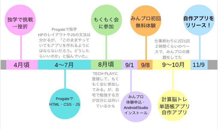 f:id:harunotakenoko:20181118132110p:plain