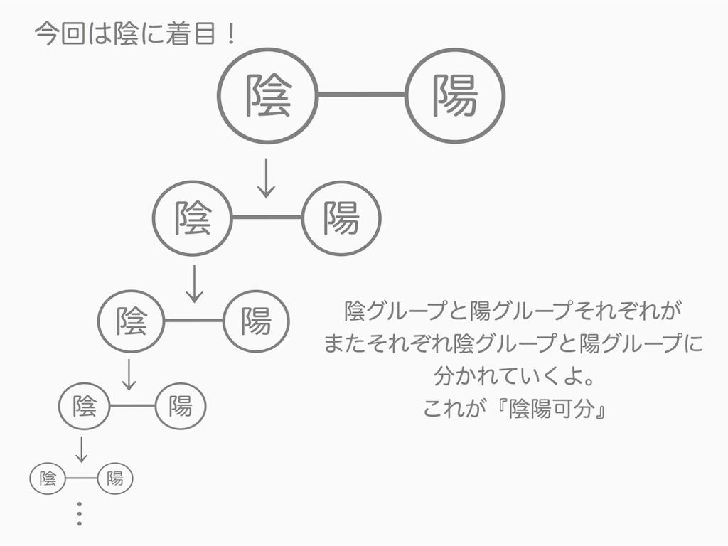 f:id:haruyui_rie:20200130092209j:image