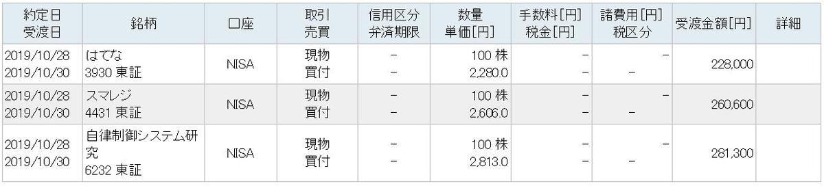 f:id:hatarakitakunai-kikankou:20191102080807j:plain