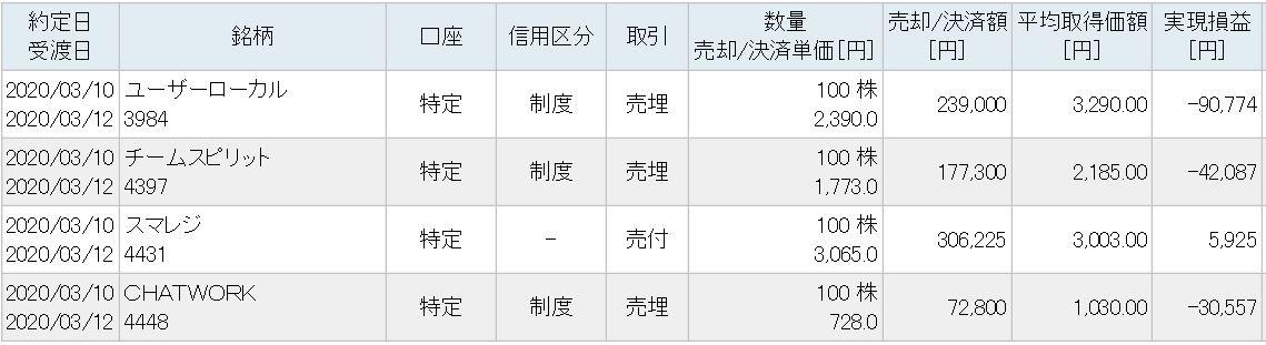 f:id:hatarakitakunai-kikankou:20200314225524j:plain