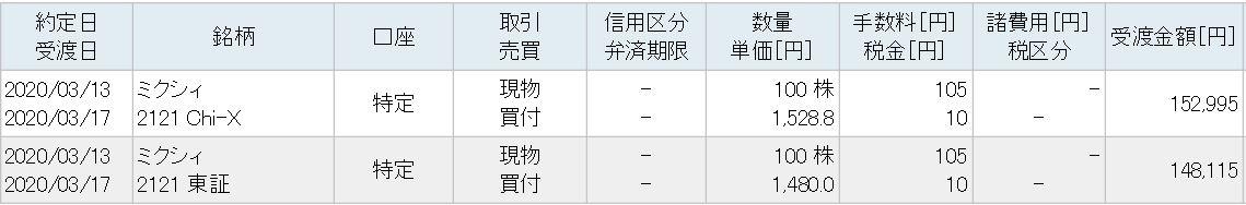 f:id:hatarakitakunai-kikankou:20200314231000j:plain
