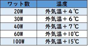 保温電球のワット数と温度の目安