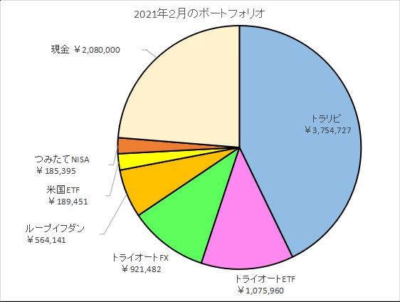 セミリタイアを目指す資産運用のポートフォリオ2021年2月