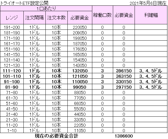 f:id:hatarakitakunai30:20210506143239p:plain