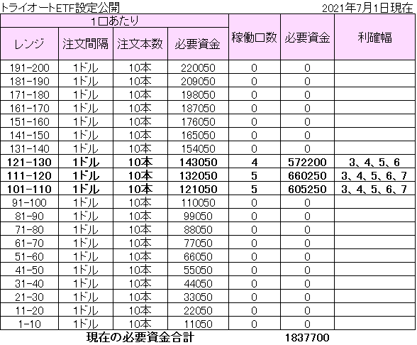 f:id:hatarakitakunai30:20210702140604p:plain