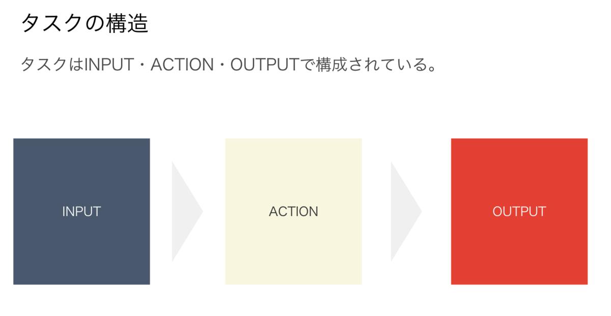 f:id:hataraku-kaigi:20190528070710p:plain