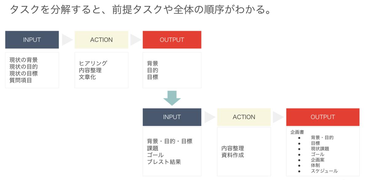 f:id:hataraku-kaigi:20190528071417p:plain