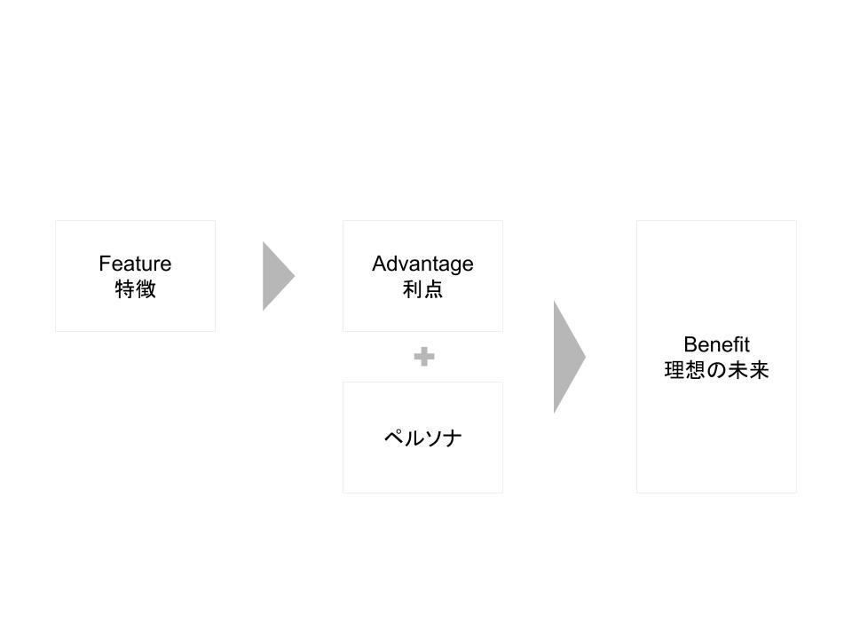 f:id:hataraku-kaigi:20190602082717j:plain