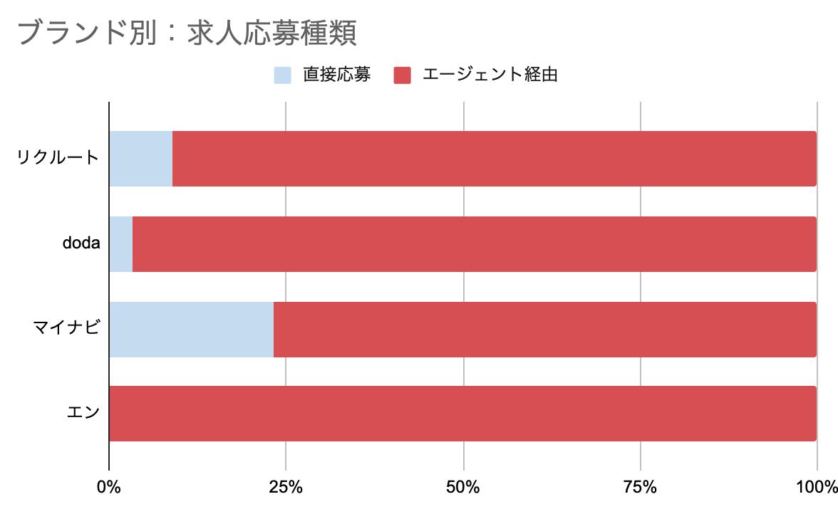 f:id:hataraku-kaigi:20190901062054p:plain