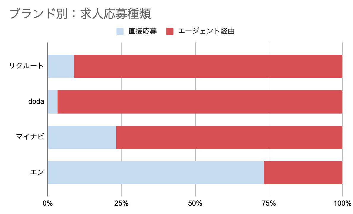 f:id:hataraku-kaigi:20190901062845p:plain