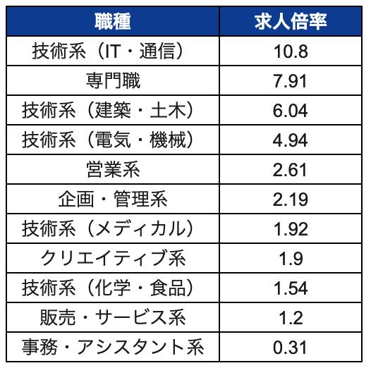 f:id:hataraku-kaigi:20190909145328p:plain