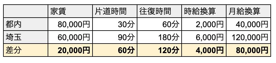 f:id:hataraku-kaigi:20190929111926p:plain