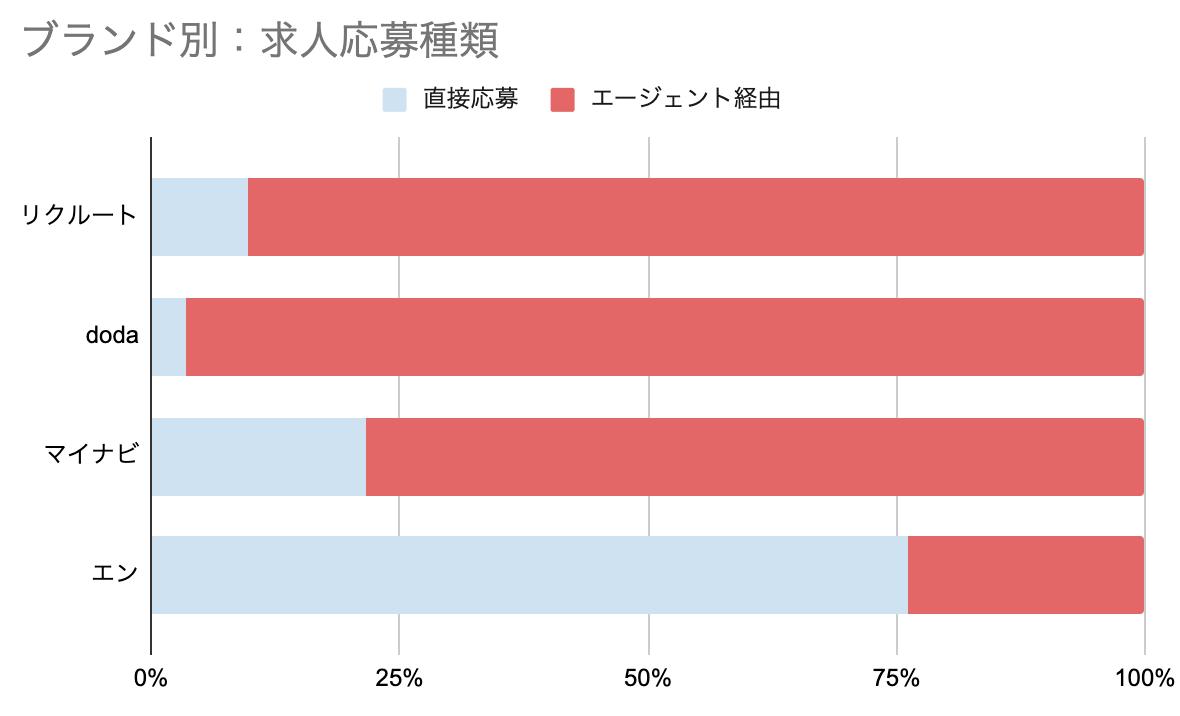 f:id:hataraku-kaigi:20191012132817p:plain