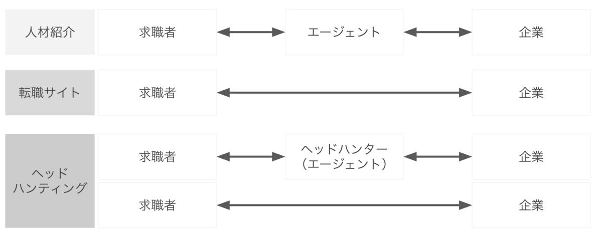 f:id:hataraku-kaigi:20191022152459p:plain