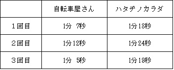 f:id:hatatinokarada:20160706225824j:plain