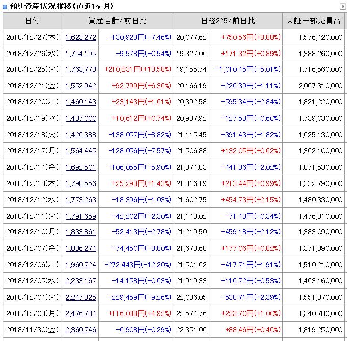 2018年12月27日引け後の資産残高