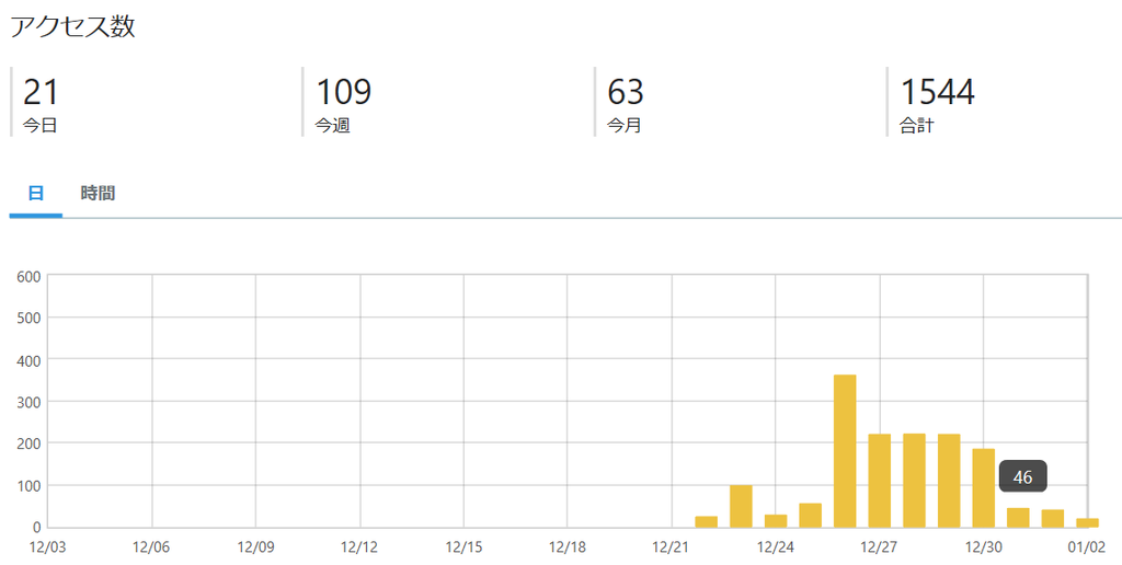 ブログの月間アクセス数