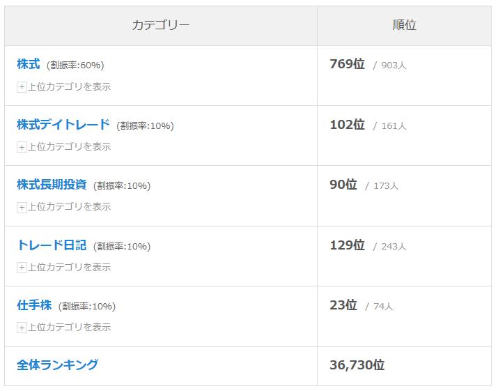 人気ブログランキングの順位