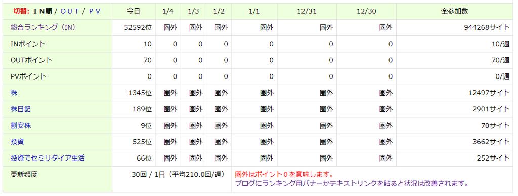 にほんブログ村人気ランキングの順位
