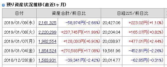 2019年1月9日引け後の資産残高
