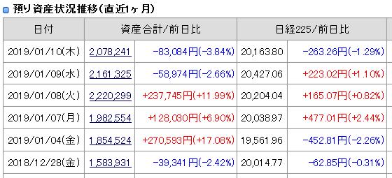 2019年1月10日引け後の資産残高