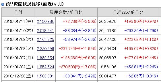 2019年1月11日引け後の資産残高