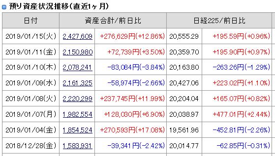 2019年1月15日引け後の資産残高
