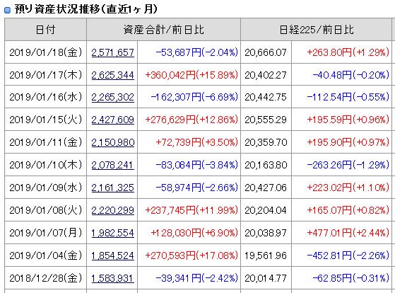 2019年1月18日引け後の資産残高