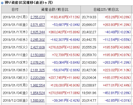 2019年1月21日引け後の資産残高