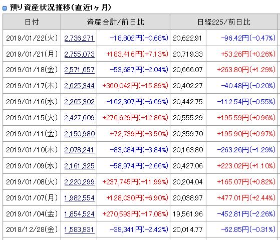 2019年1月22日引け後の資産残高