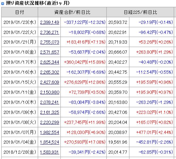 2019年1月23日引け後の資産残高