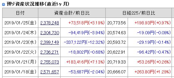 2019年1月25日引け後の資産残高