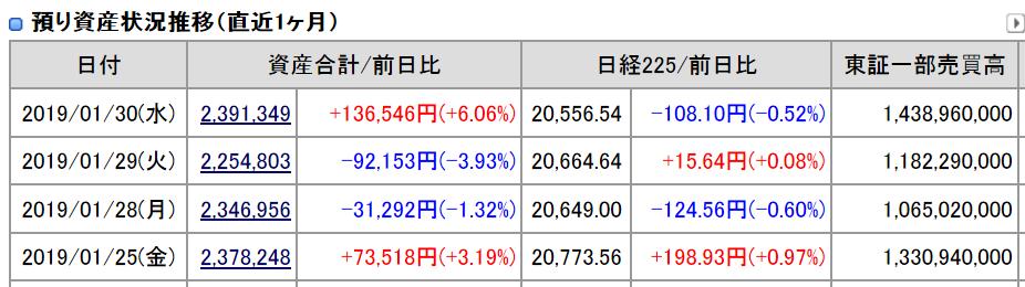 2019年1月30日引け後の資産残高