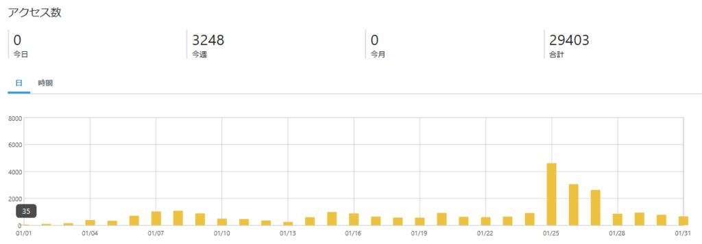 ブログのアクセス数画像