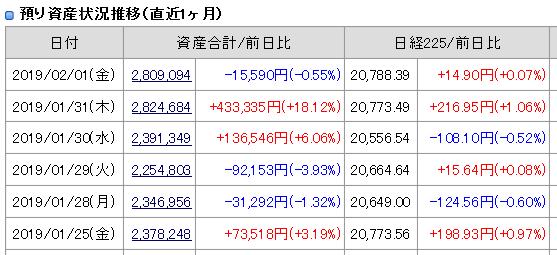 2019年2月1日引け後の資産残高