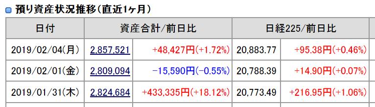 2019年2月4日(月)引け時点資産評価