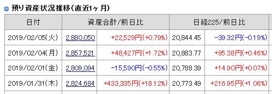 2019年2月5日(火)引け時点資産評価