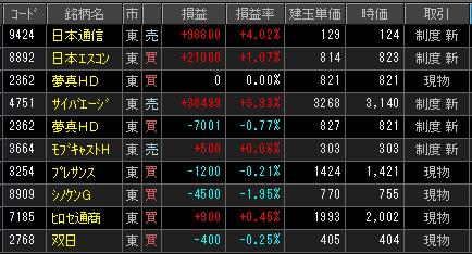 2019年2月8(金)引け時点の株売買ポジション